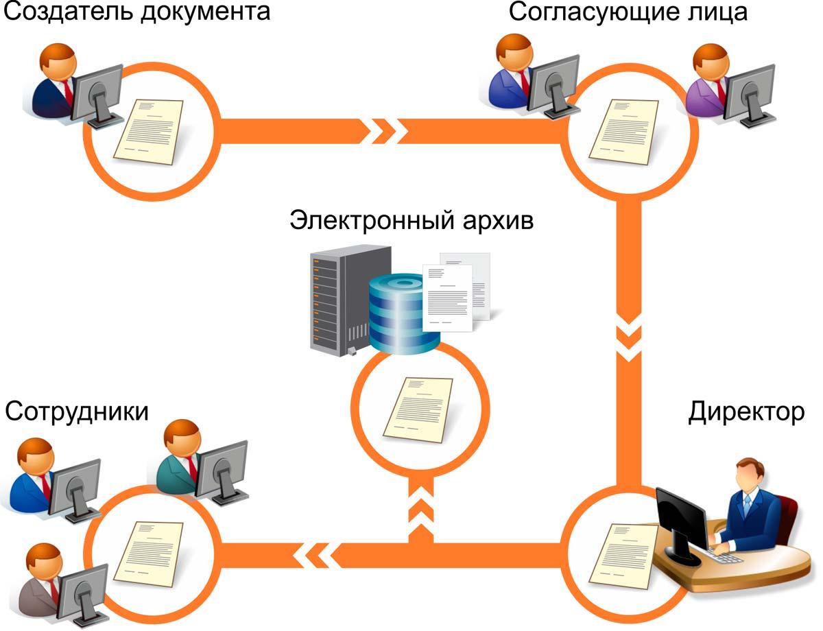 Участники электронного документооборота