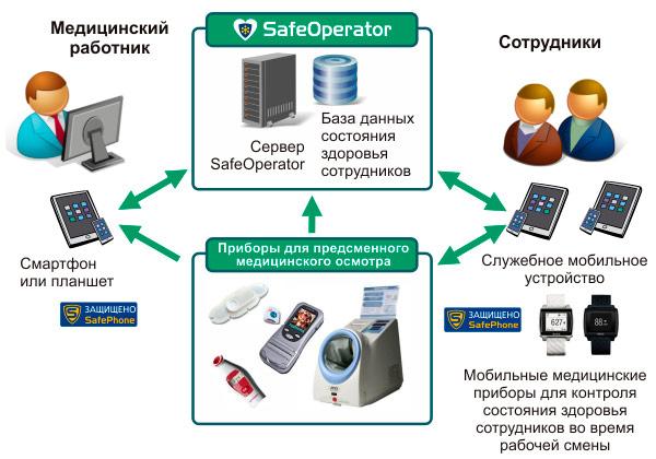 Схема работы SafeOperator